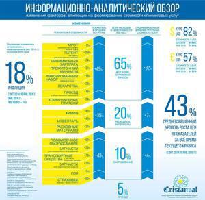Компания Cristanval опубликовала интересную инфографику |