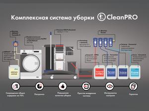Профф Лайн представляет систему уборки CleanPro